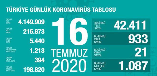 Corona Türkiye Tablosu 16 Temmuz 2020