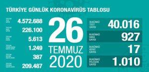 Corona Türkiye Tablosu 26 Temmuz 2020