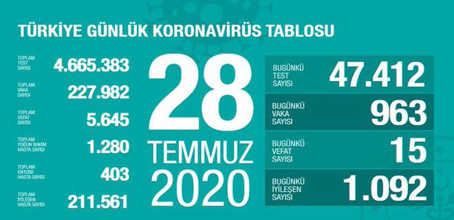 Corona Türkiye Tablosu 28 Temmuz 2020
