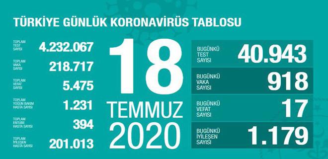 Corona Türkiye Tablosu 18 Temmuz 2020