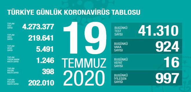 Corona Türkiye Tablosu 19 Temmuz 2020