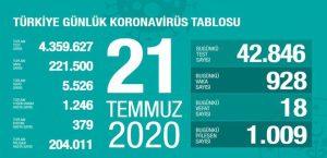 Corona Türkiye Tablosu 20 Temmuz 2020