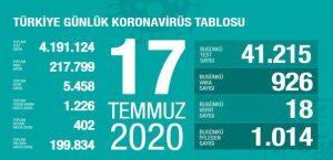 Corona Türkiye Tablosu 17 Temmuz 2020