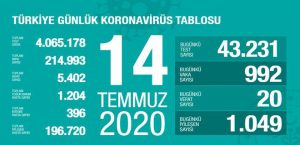 Corona Türkiye Tablosu 14 Temmuz 2020