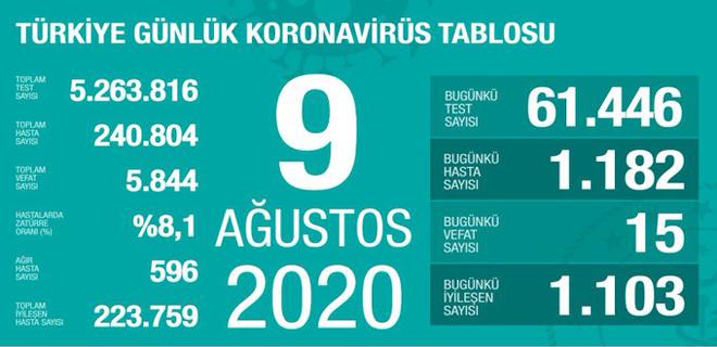 Corona Türkiye Tablosu 9 Ağustos 2020