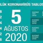 Corona Türkiye Tablosu 5 Ağustos 2020